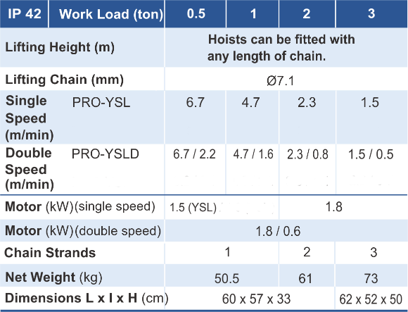 main features of PRO-YSL chain hoist