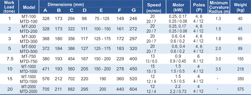dimensions and parameters of Blackbear electric trolley