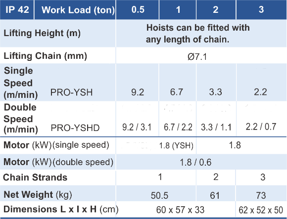 main features of PRO-YSH chain hoist