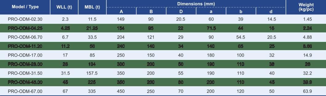 dimensions și workloads for master link assembly