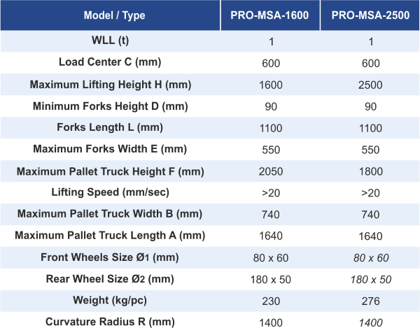dimensions and features of Pallet Truck